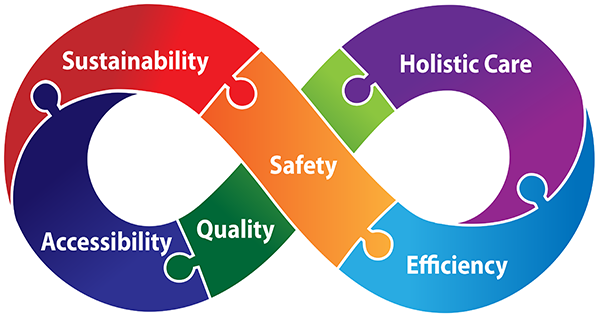 Our values are sustainability, safety, efficiency, holistic care, quality and accessibility